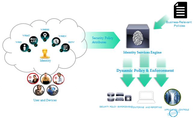 Enterprise Security Solution